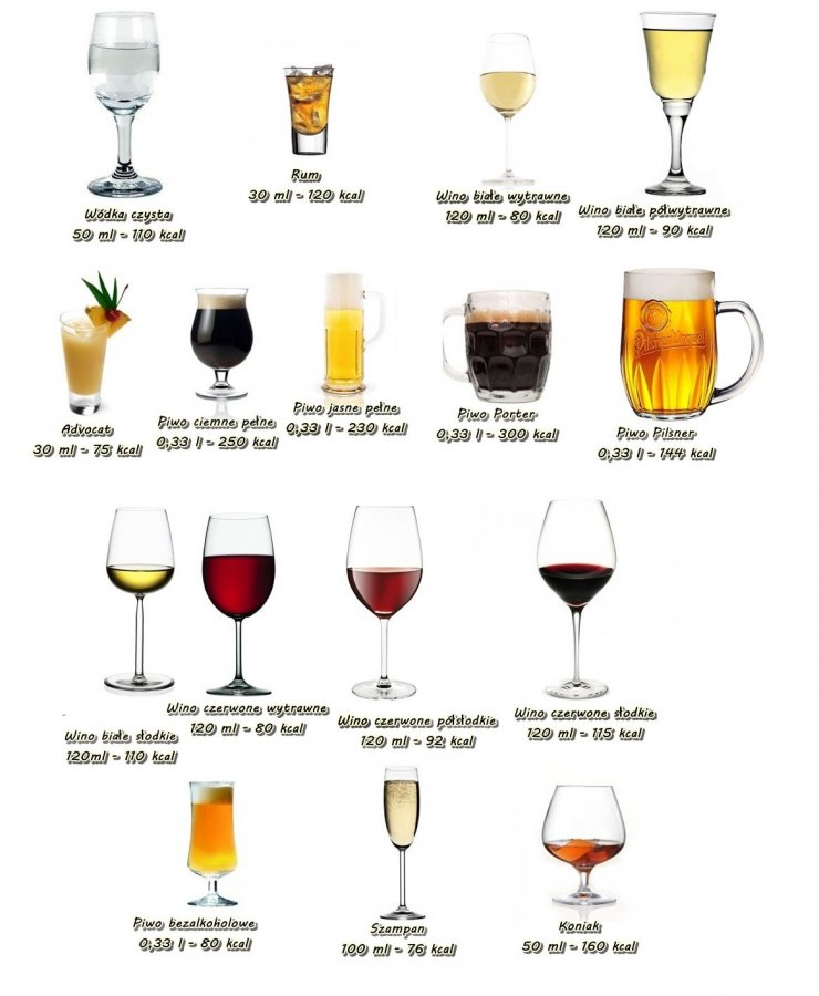Znalezione obrazy dla zapytania kaloryka alkoholu
